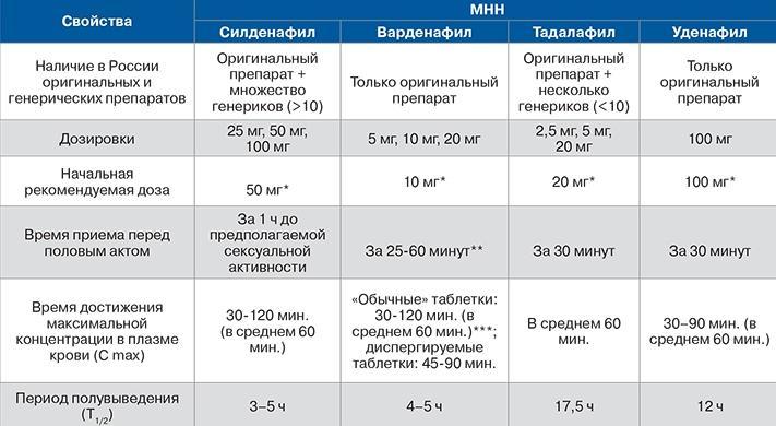 Разница между ингибиторами ФДЭ-5